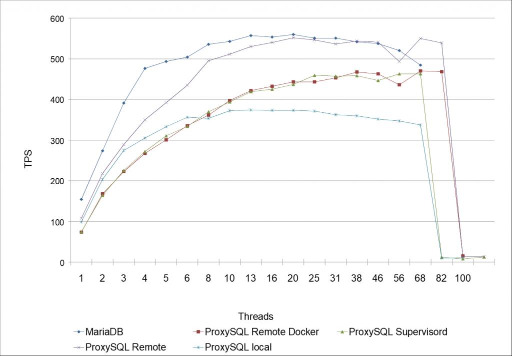 Benchmarking MariaDB mit (& ohne) ProxySQL mit (& ohne) Docker, Teil 2 von 2 1