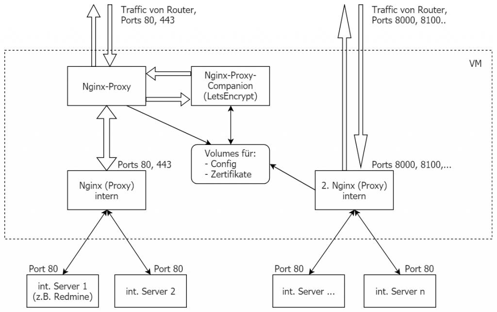 An den Grenzen von Docker Nginx-Proxy 2