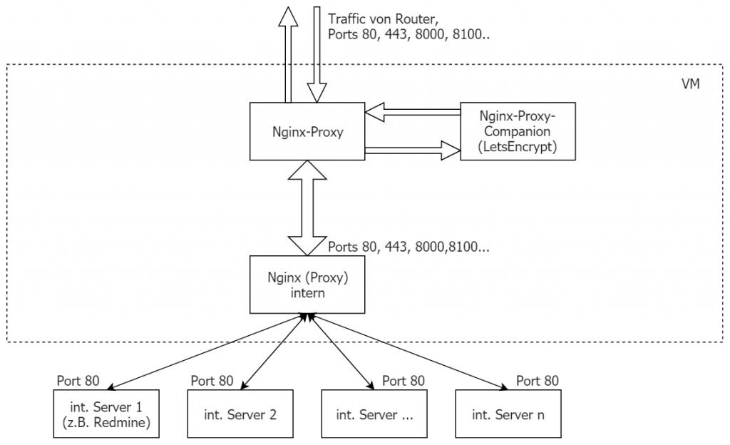 An den Grenzen von Docker Nginx-Proxy 1