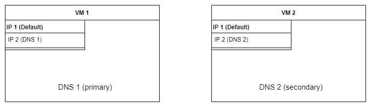 Einrichtung von Pi-hole mit keepalived und Docker-Containern, Teil 1 2